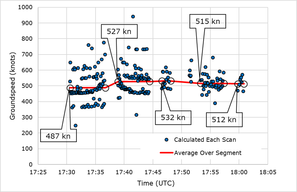 ac7d78f85e6 Calculated groundspeed as derived from the civilian radar data. (Click to  enlarge.)