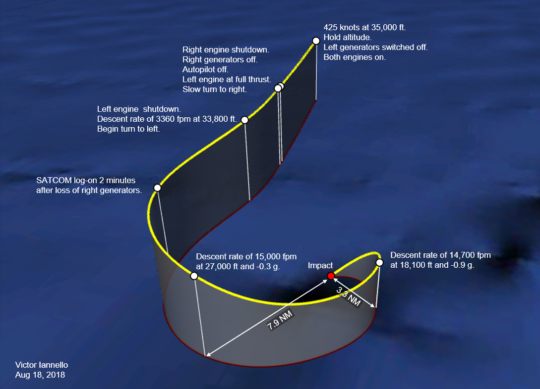 End Of Flight Simulations Mh370 The Disappearance Filemessenger Exploded Launch Vehicle Diagrampng Wikipedia Case 6 A Simulated Path For Left Generators Turned Off Before Fuel Exhaustion Click On Image To Enlarge